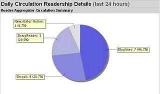 My circulation statistics