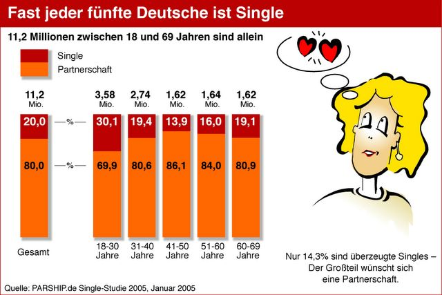 Statistik singles manner frauen