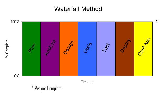 Musings of a software development manager for Waterfall method steps