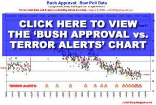 Click here to view the chart of Bush approval vs. terror alerts