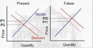 Speculation Housing
