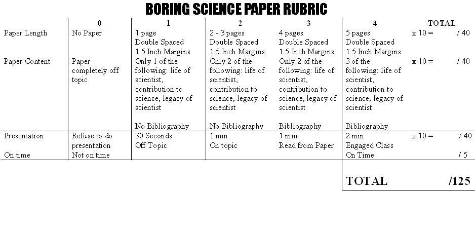 disease research paper rubric