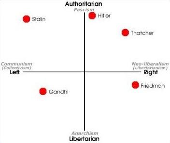 Mapa político com extremos
