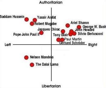 Mapa internacional com dirigentes