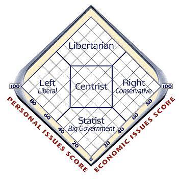 Áreas políticas