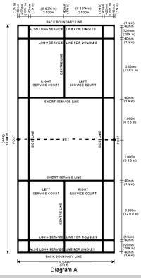 Team Leisure Singapore Badminton Club: Badminton Court Diagram