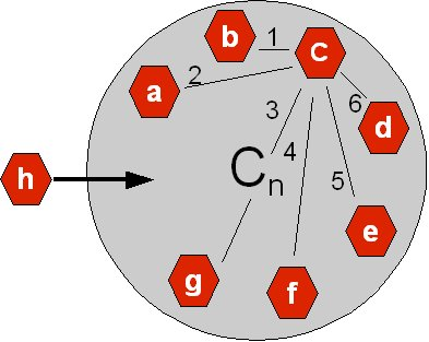 Network nodes