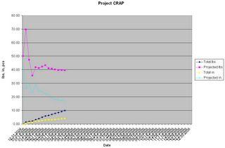 CRAP graph