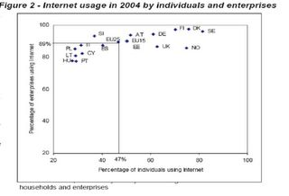 European internet usage varies, says Eurostat, but not much!