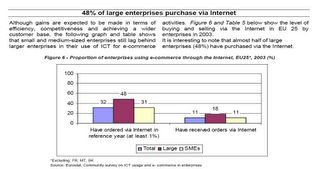 Eurostat internet usage statistics show large enterprises use the internet to buy