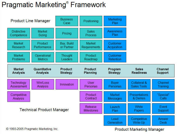 ideas lab: Product management / marketing functions