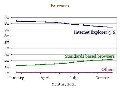 Browser Statistics (Jan 2004 - Nov 2004)