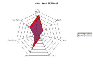 STATFLASH graph shows Johnny Damon's player development profile for the 2003 and 2004 regular seasons