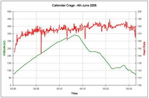 Profile of Callander Crags route