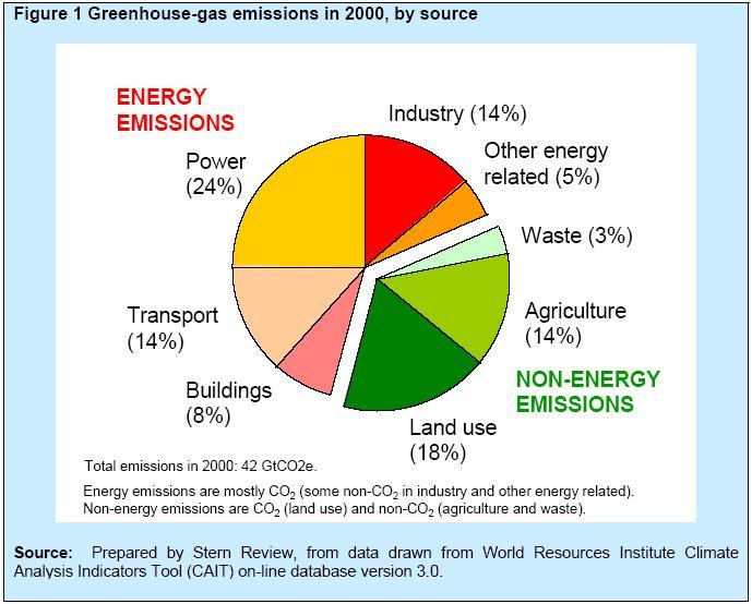 Koldioxidutsläpp procent