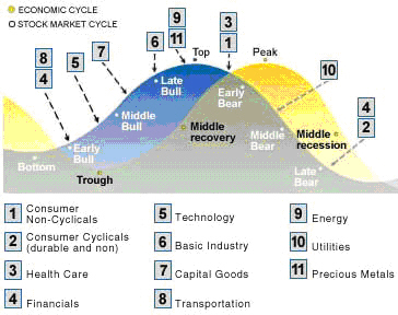The Economic Cycle of Sectors