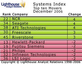 Dell lose out to Fujitsu in December Systems Index