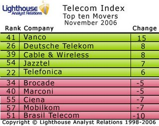 Veni Vidi Vanco and the November Telecoms Index