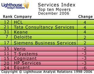 Accenture top the December Services Index
