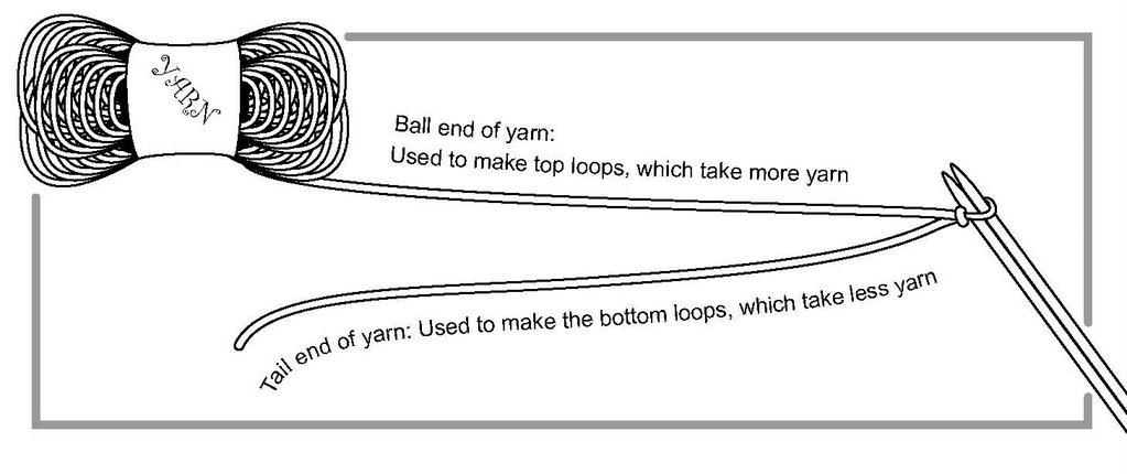 Awesome Techknitting How Best To Cast On Long Tail Method Wiring Cloud Inamadienstapotheekhoekschewaardnl
