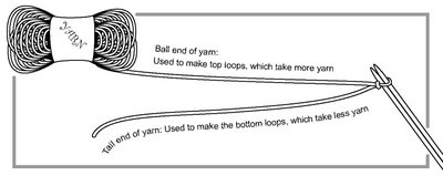 showing placement of slip knot between tail end and ball end of yarn