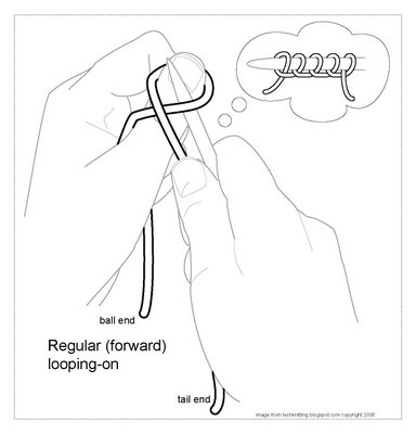 regular (forward) looping-on