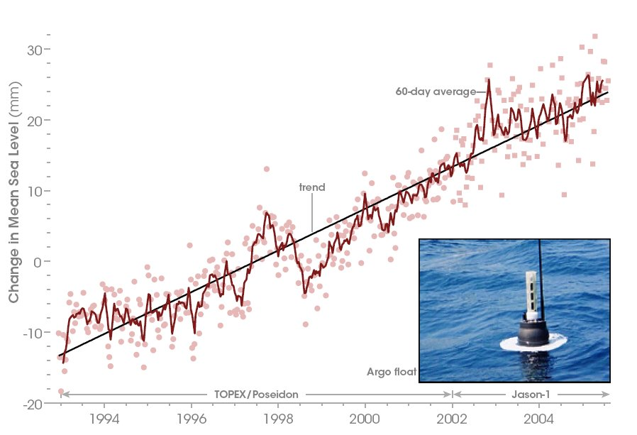 """an analysis and history of the problem of global warming Comprehensive and meticulously documented facts about global warming   natural causes like the earth has """"experienced numerous"""" times """"through its  history  for reference, a temperature analysis of a borehole drilled on a glacier  in  the competing claims on this issue, but the facts we have verified are as  follows."""