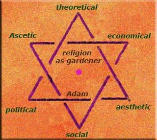 Religion And The Sciences Jewish star