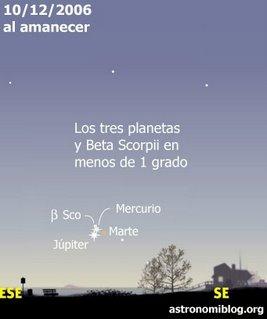 Agrupación de planetas 10/12/2006