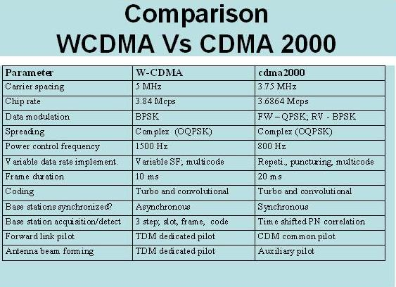 2000 cdma cdma papers research Ifdma - a promising multiple access scheme for future mobile radio systems this research paper ifdma - a promising multiple access scheme for future mobile radio systems and other 63,000+ term papers, college essay examples and free essays are available now on reviewessayscom.