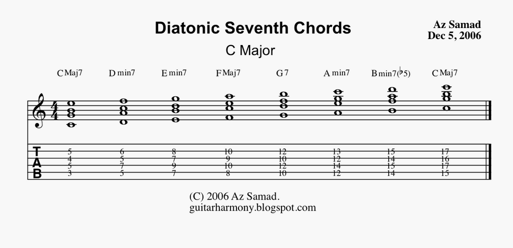 Chord Voicings Part 1 Guitar Harmony