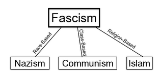 Diagram: Three Forms of Fascism