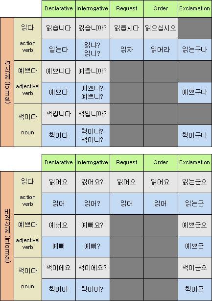 korean grammar particles