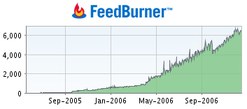 Feedburner Stats