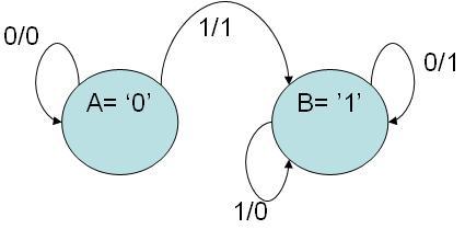 digital electronics serial two's complementer circuit boolean logic diagram 2 s complement logic diagram #38
