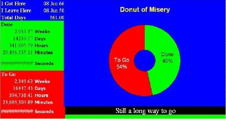 Donut of Misery