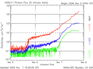 Graph of solar radiation storm