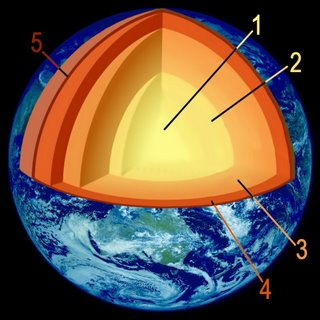 layers within Earth – higher temperature indicated by lighter color