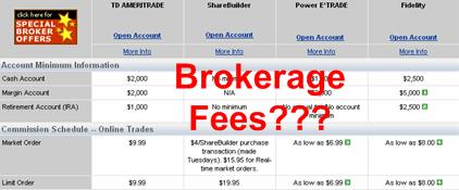 Lowest brokerage fees for options