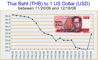 Forex usd buy thai baht