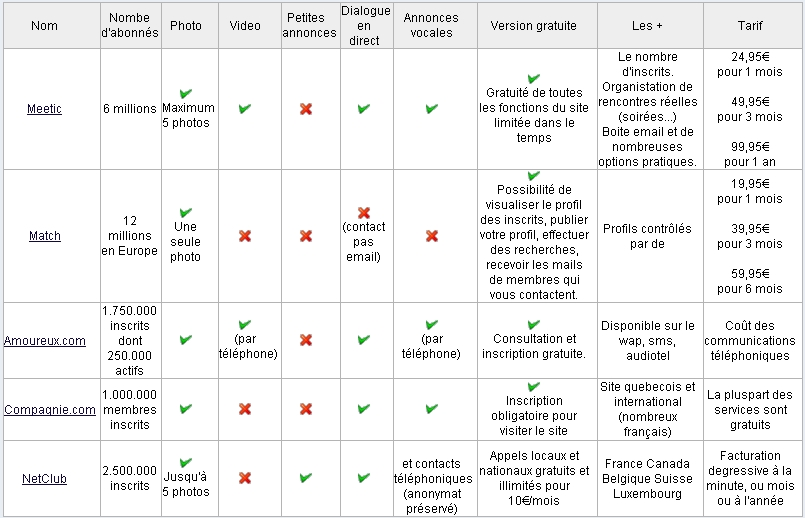 Site de rencontre comparatif