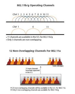 how to change wlan channel