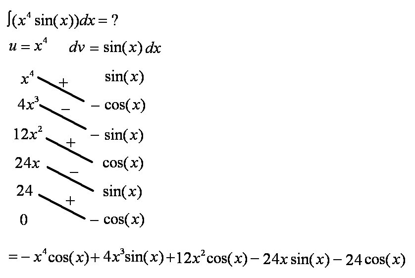 The Lansey Brothers' Blog: Integration by Parts Miracle
