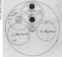 Diagram of eight-geared lunisolar calendar from al-Biruni's astrolabe treatise of 996 AD