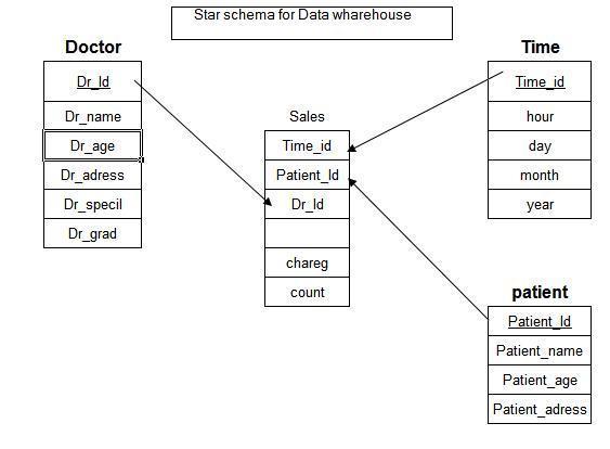 how to draw star schema