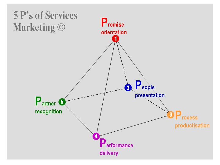 5 Ps of services marketing | Dattaprasad Shetkar's Notes from Goa