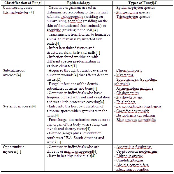 classification of diseases and infections essay Compilation of long essay questions  classification, laboratory diagnosis, and treatment of leprosy  describe the various infections produced by c .