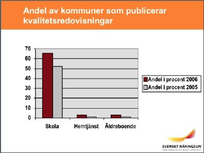 Kvalitetsredovisningar hos kommuner