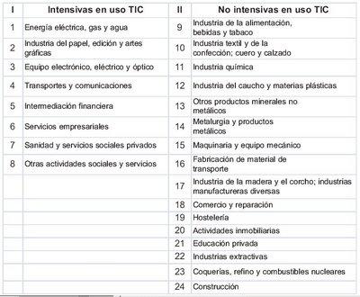 uso de las TIC por sectores