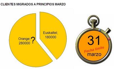 cuenta atras Euskaltel Orange